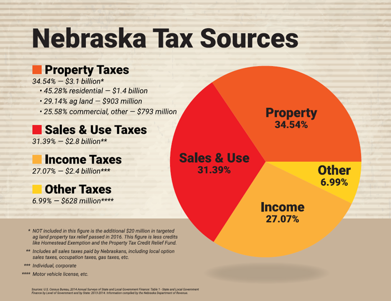 Nebraska Tax Sources graph